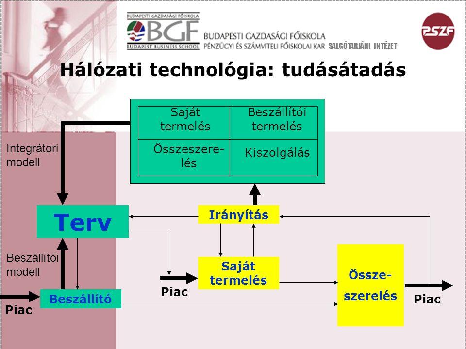 Saját termelés Beszállítói termelés Összeszere- lés Kiszolgálás Hálózati technológia: tudásátadás Terv Beszállító Irányítás Saját termelés Össze- szer