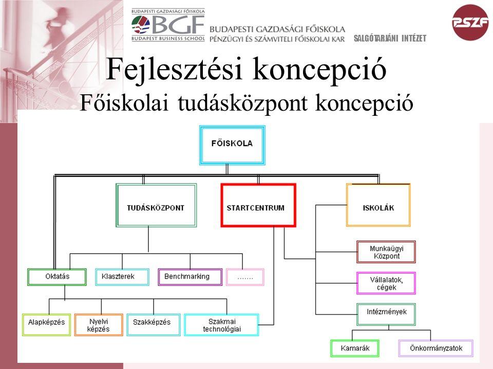 Fejlesztési koncepció Főiskolai tudásközpont koncepció SALGÓTARJÁNI INTÉZET