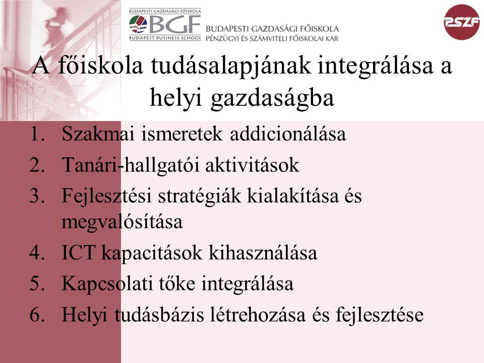 A főiskola tudásalapjának integrálása a helyi gazdaságba 1.Szakmai ismeretek addicionálása 2.Tanári-hallgatói aktivitások 3.Fejlesztési stratégiák kialakítása és megvalósítása 4.ICT kapacitások kihasználása 5.Kapcsolati tőke integrálása 6.Helyi tudásbázis létrehozása és fejlesztése