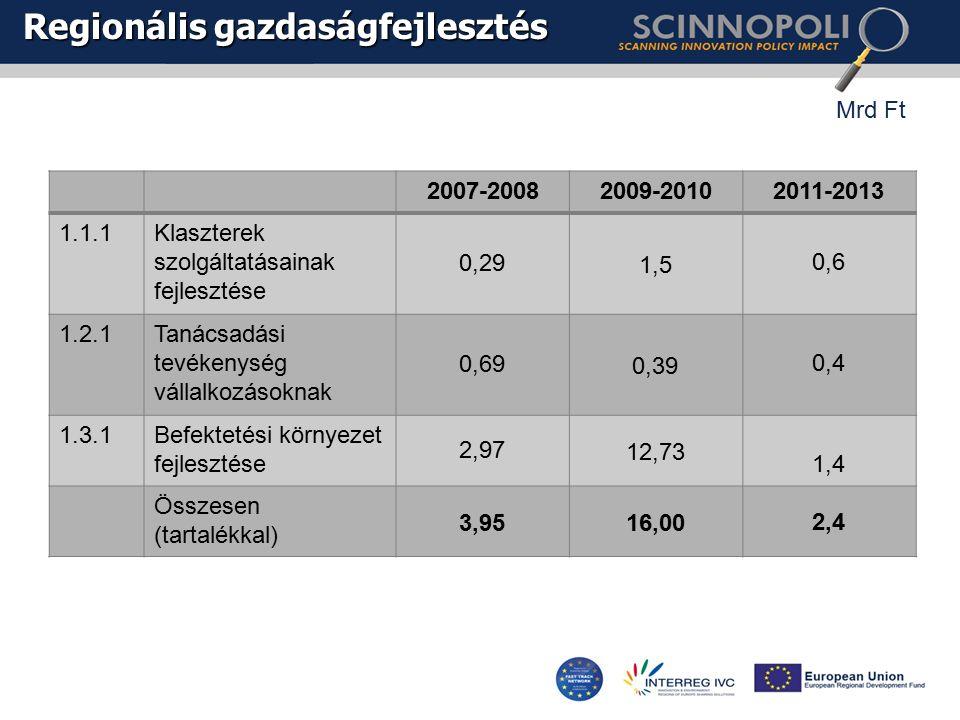 Regionális gazdaságfejlesztés 2007-20082009-20102011-2013 1.1.1Klaszterek szolgáltatásainak fejlesztése 0,291,5 0,6 1.2.1Tanácsadási tevékenység vállalkozásoknak 0,690,39 0,4 1.3.1Befektetési környezet fejlesztése 2,9712,73 1,4 Összesen (tartalékkal) 3,9516,002,4 Mrd Ft
