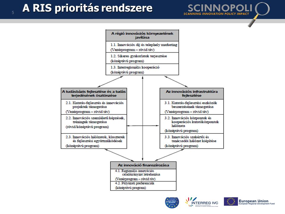 A RIS prioritás rendszere The Priority Structure of the RIS 5