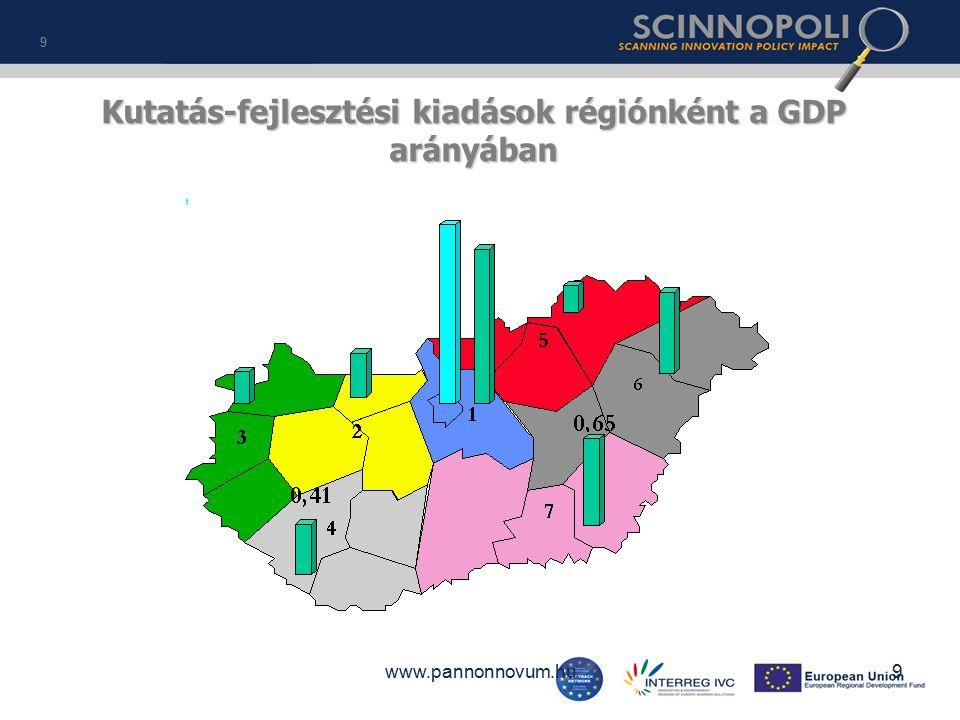 www.pannonnovum.hu Kutatás-fejlesztési kiadások régiónként a GDP arányában 9 9