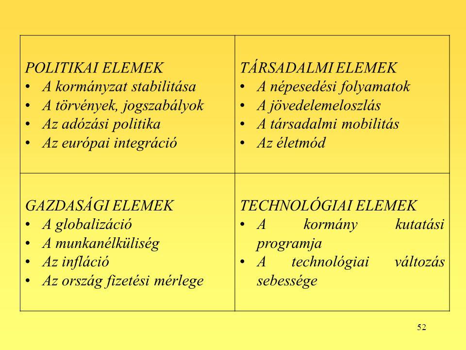 52 POLITIKAI ELEMEK A kormányzat stabilitása A törvények, jogszabályok Az adózási politika Az európai integráció TÁRSADALMI ELEMEK A népesedési folyamatok A jövedelemeloszlás A társadalmi mobilitás Az életmód GAZDASÁGI ELEMEK A globalizáció A munkanélküliség Az infláció Az ország fizetési mérlege TECHNOLÓGIAI ELEMEK A kormány kutatási programja A technológiai változás sebessége