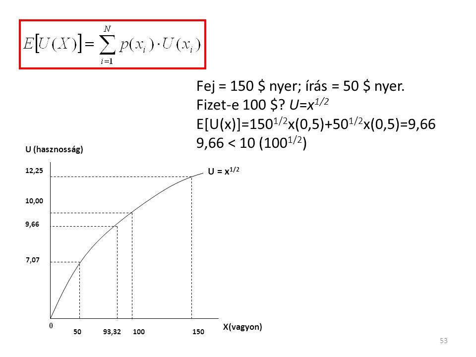 53 150 10,00 12,25 7,07 0 50100 U (hasznosság) X(vagyon) U = x 1/2 93,32 9,66 Fej = 150 $ nyer; írás = 50 $ nyer.