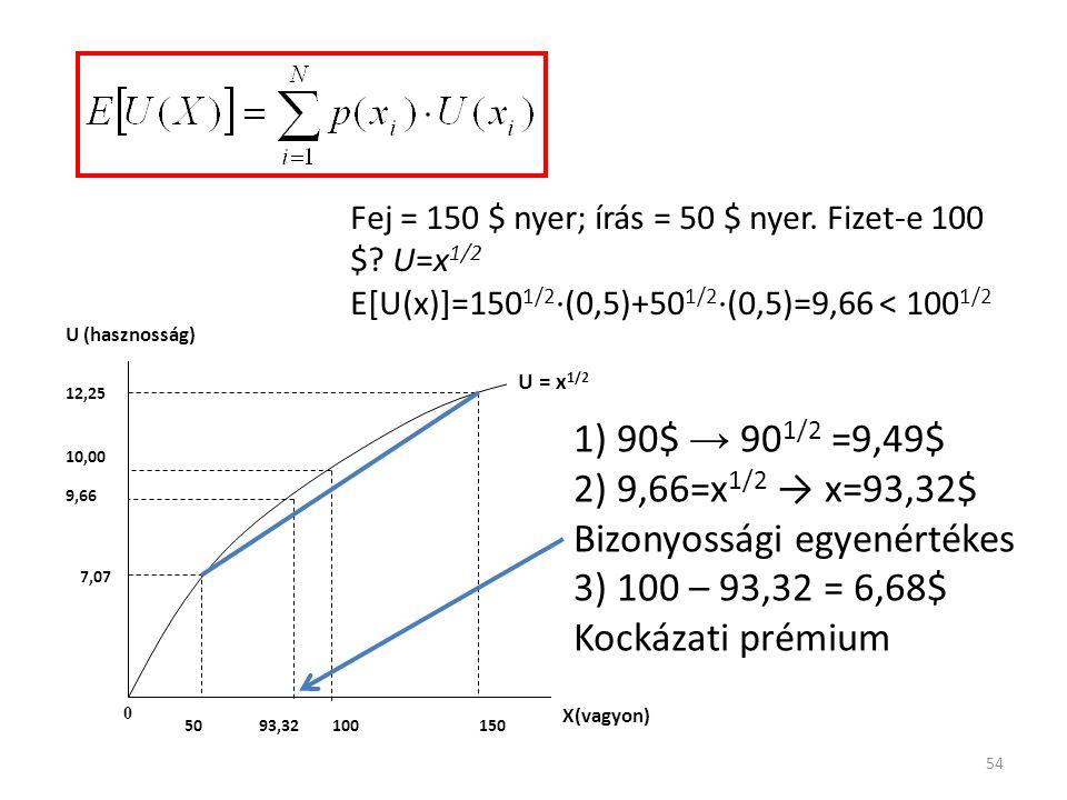 54 150 10,00 12,25 7,07 0 50100 U (hasznosság) X(vagyon) U = x 1/2 93,32 9,66 Fej = 150 $ nyer; írás = 50 $ nyer.