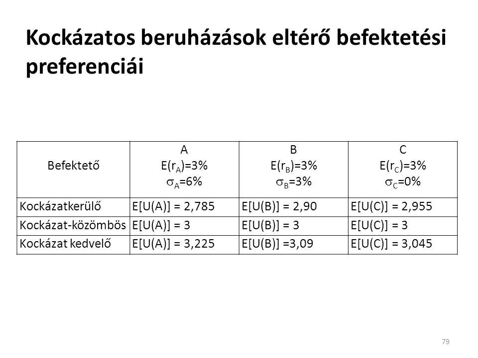 Kockázatos beruházások eltérő befektetési preferenciái 79 Befektető A E(r A )=3%  A =6% B E(r B )=3%  B =3% C E(r C )=3%  C =0% KockázatkerülőE[U(A)] = 2,785E[U(B)] = 2,90E[U(C)] = 2,955 Kockázat-közömbösE[U(A)] = 3E[U(B)] = 3E[U(C)] = 3 Kockázat kedvelőE[U(A)] = 3,225E[U(B)] =3,09E[U(C)] = 3,045