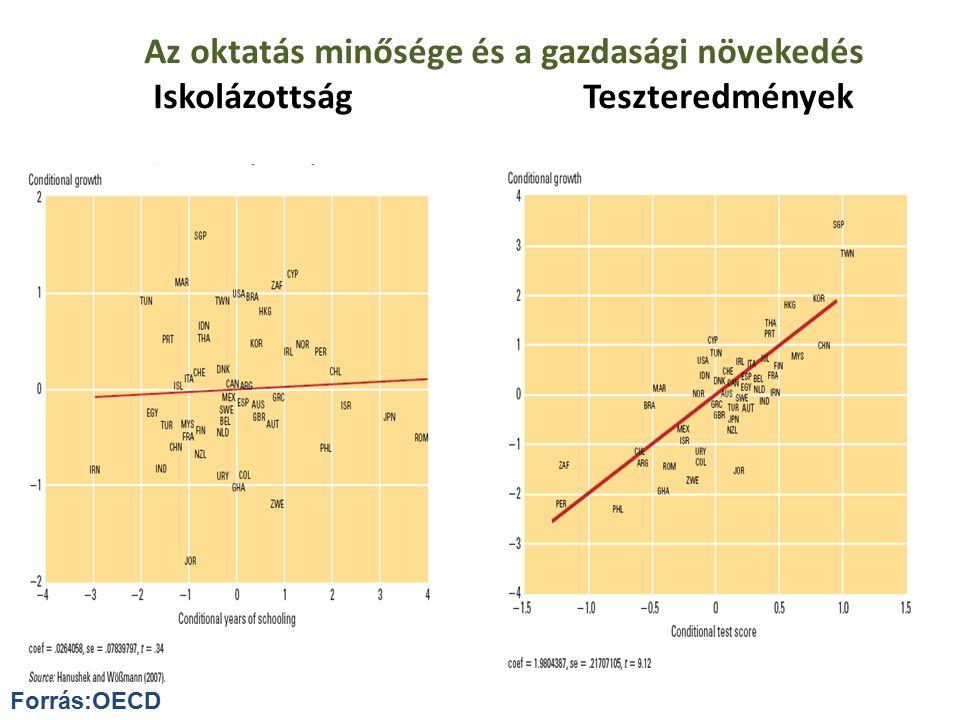 25 Az oktatás minősége és a gazdasági növekedés Iskolázottság Teszteredmények Forrás:OECD 25