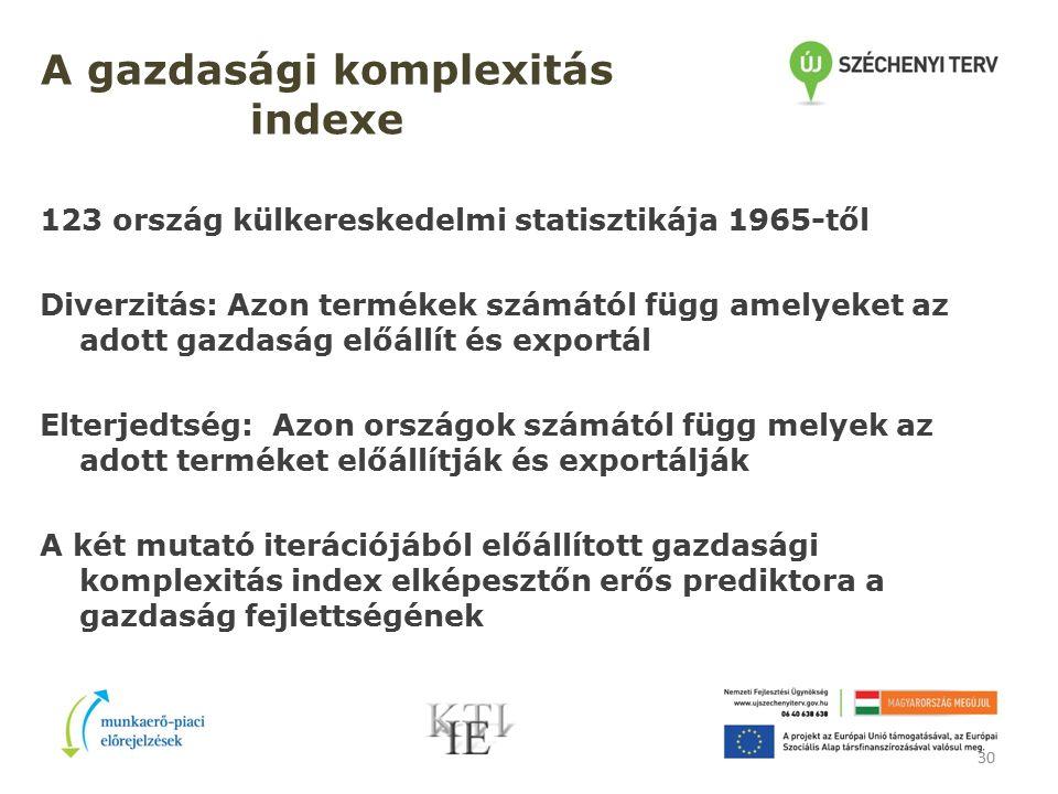 30 A gazdasági komplexitás indexe 123 ország külkereskedelmi statisztikája 1965-től Diverzitás: Azon termékek számától függ amelyeket az adott gazdasá