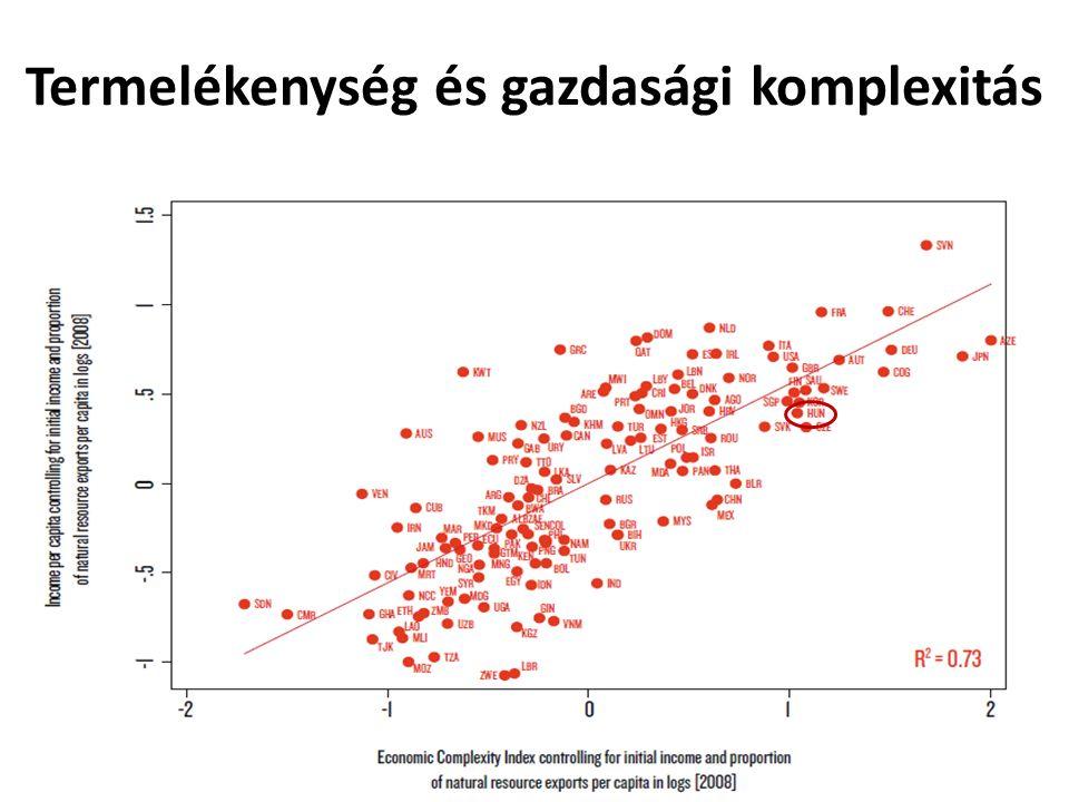 Termelékenység és gazdasági komplexitás 31