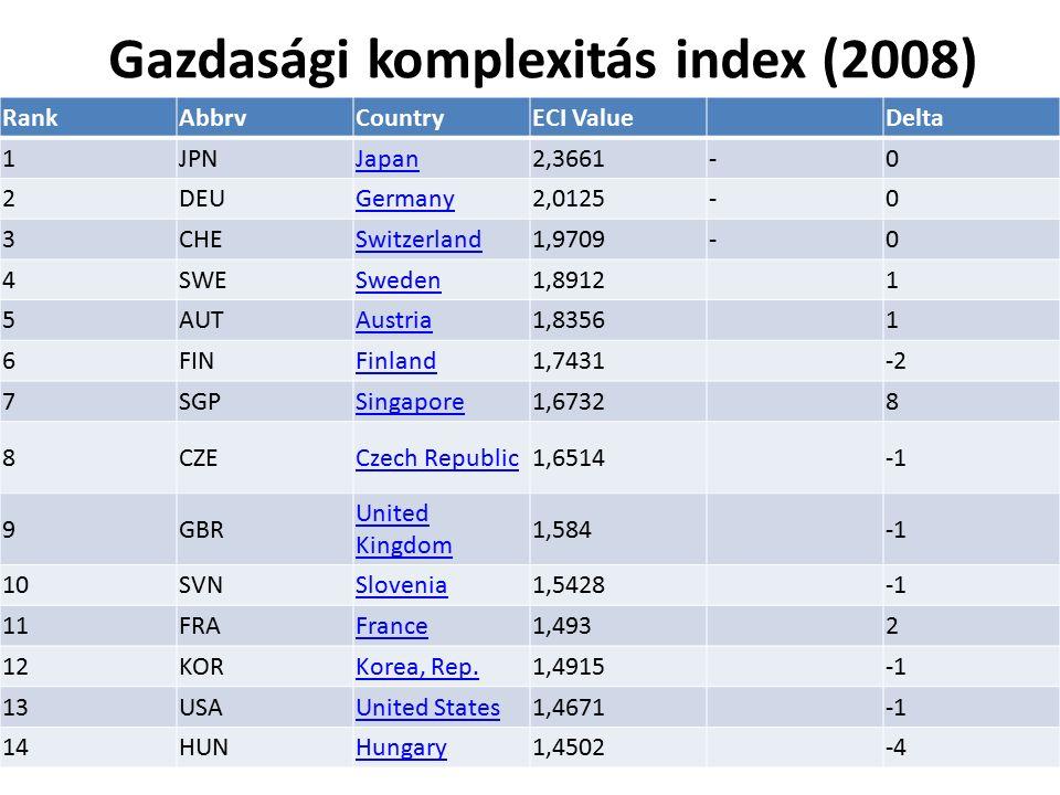 Gazdasági komplexitás index (2008) 32 RankAbbrvCountryECI ValueDelta 1JPNJapan2,3661-0 2DEUGermany2,0125-0 3CHESwitzerland1,9709-0 4SWESweden1,89121 5AUTAustria1,83561 6FINFinland1,7431-2 7SGPSingapore1,67328 8CZECzech Republic1,6514 9GBR United Kingdom 1,584 10SVNSlovenia1,5428 11FRAFrance1,4932 12KORKorea, Rep.1,4915 13USAUnited States1,4671 14HUNHungary1,4502-4