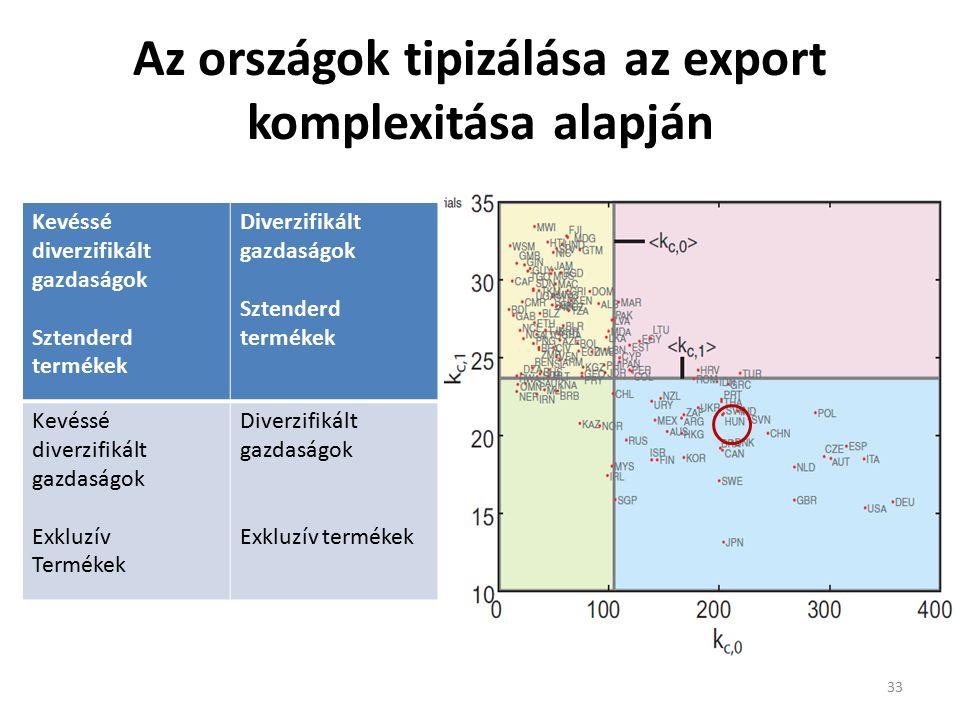 Az országok tipizálása az export komplexitása alapján 33 Kevéssé diverzifikált gazdaságok Sztenderd termékek Diverzifikált gazdaságok Sztenderd termékek Kevéssé diverzifikált gazdaságok Exkluzív Termékek Diverzifikált gazdaságok Exkluzív termékek