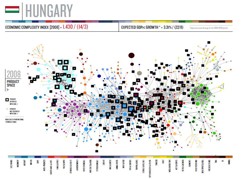 Az export összetételének változása 1968 – 2008 között 35 Kína: Magyarország :