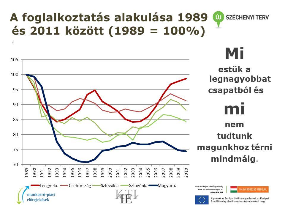 A foglalkoztatás alakulása 1989 és 2011 között (1989 = 100%) 4 Mi estük a legnagyobbat csapatból és mi nem tudtunk magunkhoz térni mindmáig.