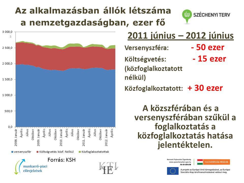 5 Az alkalmazásban állók létszáma a nemzetgazdaságban, ezer fő 2011 június – 2012 június Versenyszféra: - 50 ezer Költségvetés: - 15 ezer (közfoglalkoztatott nélkül) Közfoglalkoztatott: + 30 ezer A közszférában és a versenyszférában szűkül a foglalkoztatás a közfoglalkoztatás hatása jelentéktelen.