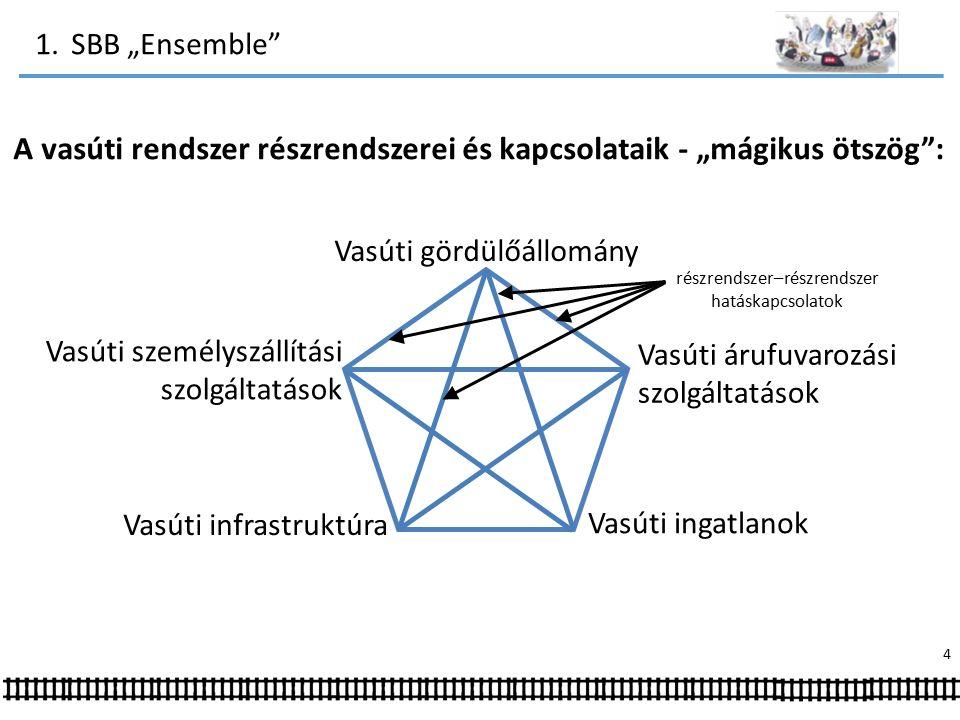 """1.SBB """"Ensemble A vasúti rendszer részrendszerei és kapcsolataik - """"mágikus ötszög : Vasúti árufuvarozási szolgáltatások Vasúti ingatlanok Vasúti gördülőállomány Vasúti infrastruktúra Vasúti személyszállítási szolgáltatások 4 részrendszer–részrendszer hatáskapcsolatok"""