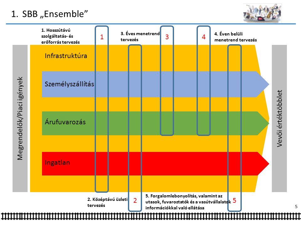 """1.SBB """"Ensemble Infrastruktúra Személyszállítás Árufuvarozás Ingatlan Megrendelők/Piaci igények Vevői értéktöbblet 1."""