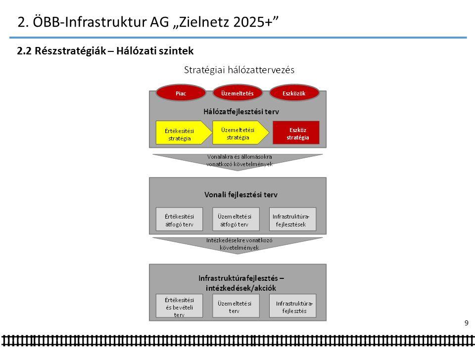 """2. ÖBB-Infrastruktur AG """"Zielnetz 2025+ 2.2 Részstratégiák – Hálózati szintek 9"""