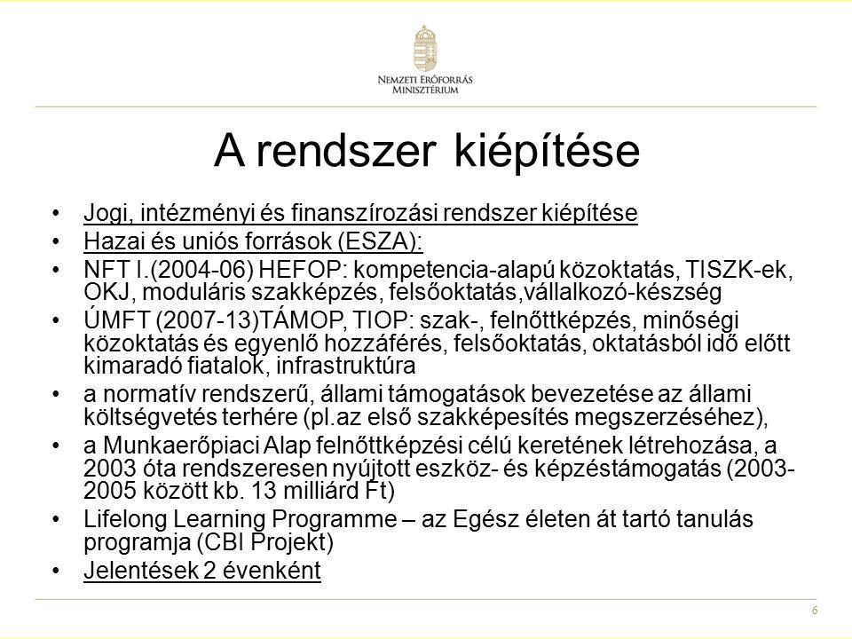 6 A rendszer kiépítése Jogi, intézményi és finanszírozási rendszer kiépítése Hazai és uniós források (ESZA): NFT I.(2004-06) HEFOP: kompetencia-alapú közoktatás, TISZK-ek, OKJ, moduláris szakképzés, felsőoktatás,vállalkozó-készség ÚMFT (2007-13)TÁMOP, TIOP: szak-, felnőttképzés, minőségi közoktatás és egyenlő hozzáférés, felsőoktatás, oktatásból idő előtt kimaradó fiatalok, infrastruktúra a normatív rendszerű, állami támogatások bevezetése az állami költségvetés terhére (pl.az első szakképesítés megszerzéséhez), a Munkaerőpiaci Alap felnőttképzési célú keretének létrehozása, a 2003 óta rendszeresen nyújtott eszköz- és képzéstámogatás (2003- 2005 között kb.
