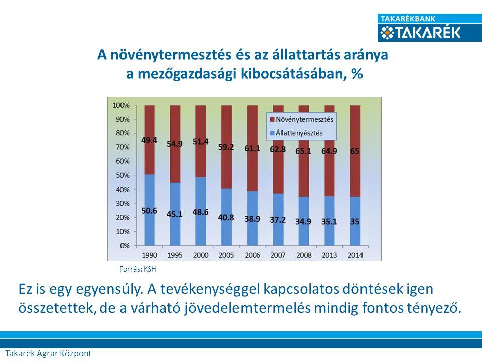Takarék Agrár Központ A növénytermesztés és az állattartás aránya a mezőgazdasági kibocsátásában, % Forrás: KSH Ez is egy egyensúly. A tevékenységgel