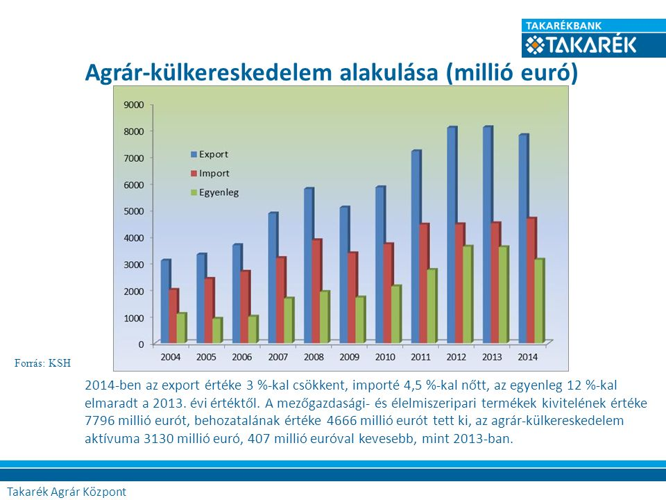 Agrár-külkereskedelem alakulása (millió euró) Forrás: KSH 2014-ben az export értéke 3 %-kal csökkent, importé 4,5 %-kal nőtt, az egyenleg 12 %-kal elmaradt a 2013.