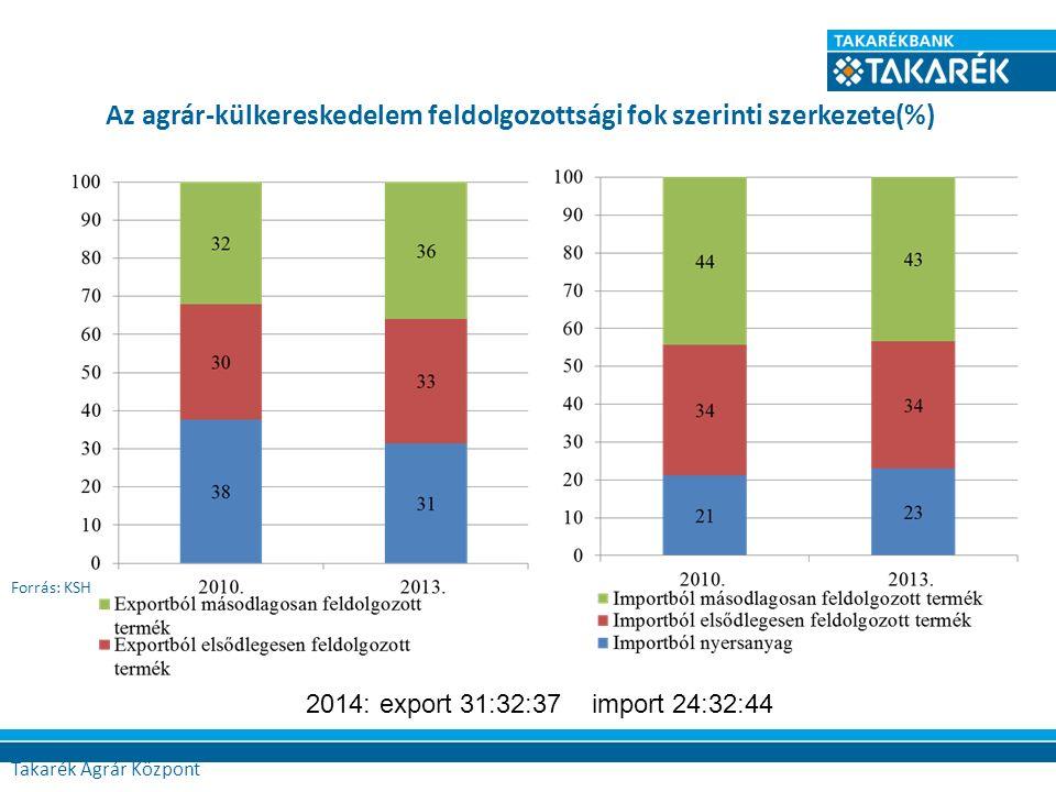 Az agrár-külkereskedelem feldolgozottsági fok szerinti szerkezete(%) Forrás: KSH Agrár Központ 2014: export 31:32:37 import 24:32:44 Takarék Agrár Köz