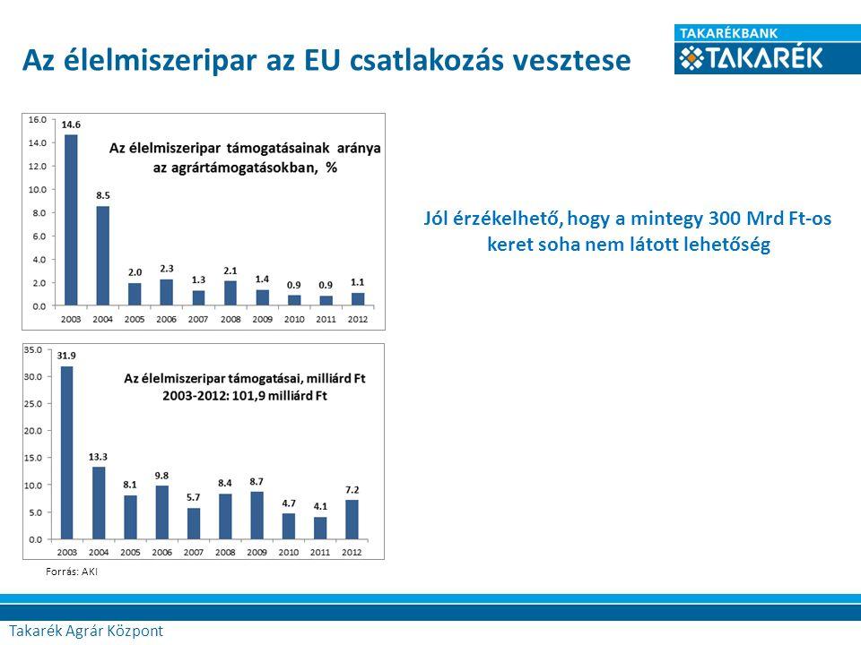 Agrár Központ Az élelmiszeripar az EU csatlakozás vesztese Forrás: AKI Jól érzékelhető, hogy a mintegy 300 Mrd Ft-os keret soha nem látott lehetőség Takarék Agrár Központ