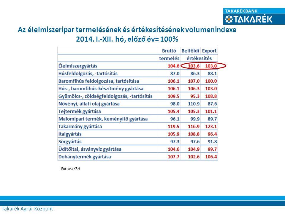 Az élelmiszeripar termelésének és értékesítésének volumenindexe 2014. I.-XII. hó, előző év= 100% Forrás: KSH Takarék Agrár Központ