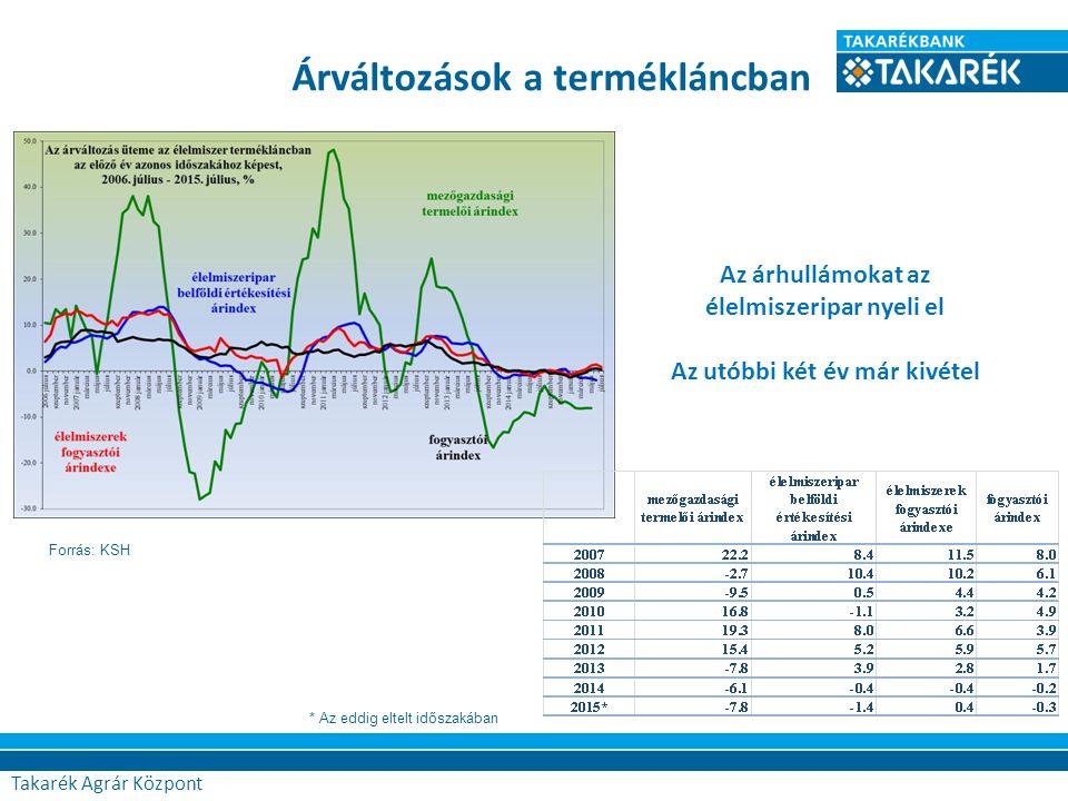 Árváltozások a termékláncban Forrás: KSH Az árhullámokat az élelmiszeripar nyeli el Az utóbbi két év már kivétel * Az eddig eltelt időszakában Takarék Agrár Központ