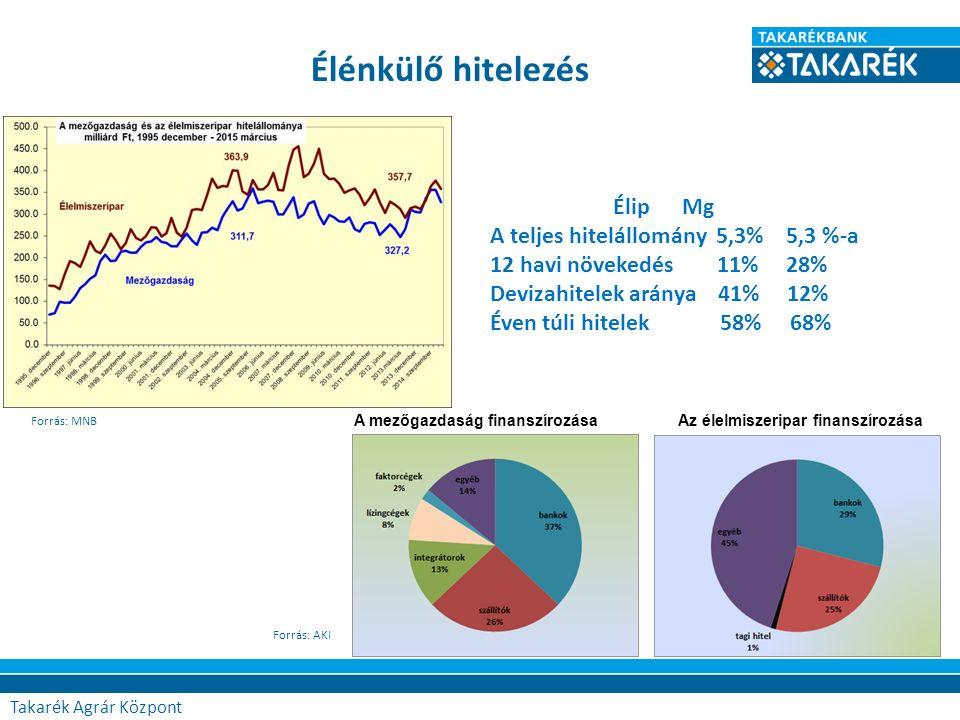özpont Élénkülő hitelezés Forrás: MNB ÉlipMg A teljes hitelállomány 5,3% 5,3 %-a 12 havi növekedés 11% 28% Devizahitelek aránya 41% 12% Éven túli hite
