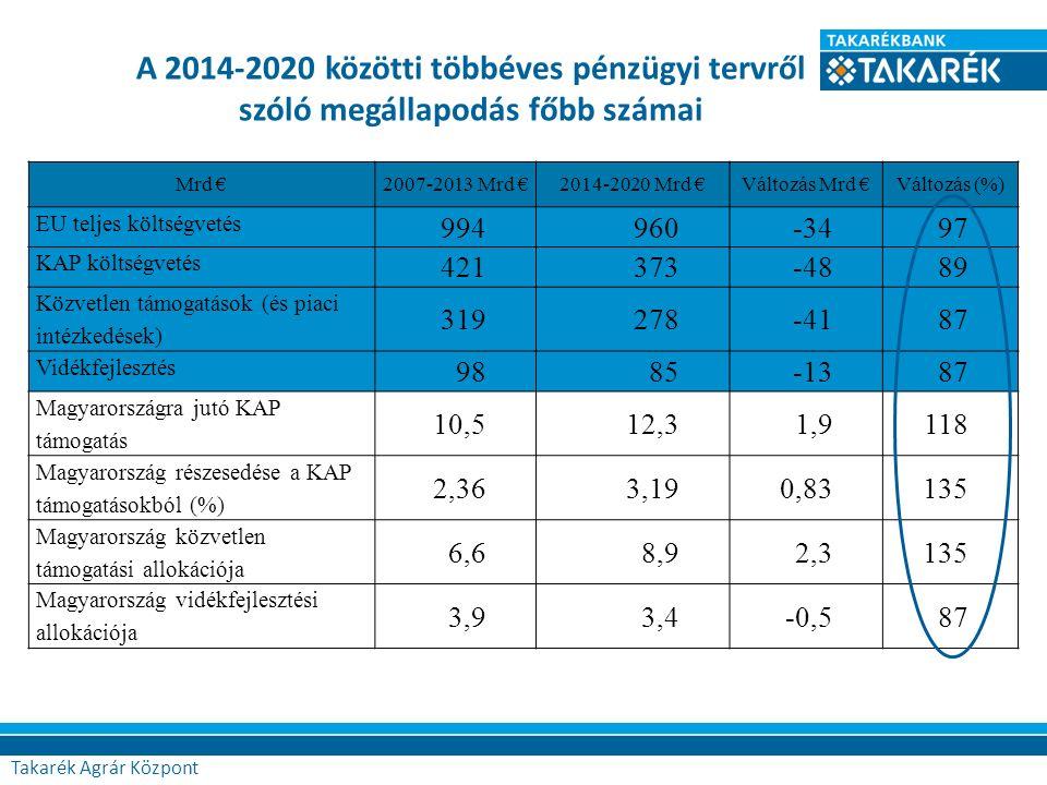 A 2014-2020 közötti többéves pénzügyi tervről szóló megállapodás főbb számai Agrár Központ Mrd €2007-2013 Mrd €2014-2020 Mrd €Változás Mrd €Változás (%) EU teljes költségvetés 994960-3497 KAP költségvetés 421373-4889 Közvetlen támogatások (és piaci intézkedések) 319278-4187 Vidékfejlesztés 9885-1387 Magyarországra jutó KAP támogatás 10,512,31,9118 Magyarország részesedése a KAP támogatásokból (%) 2,363,190,83135 Magyarország közvetlen támogatási allokációja 6,68,92,3135 Magyarország vidékfejlesztési allokációja 3,93,4-0,587 Takarék Agrár Központ