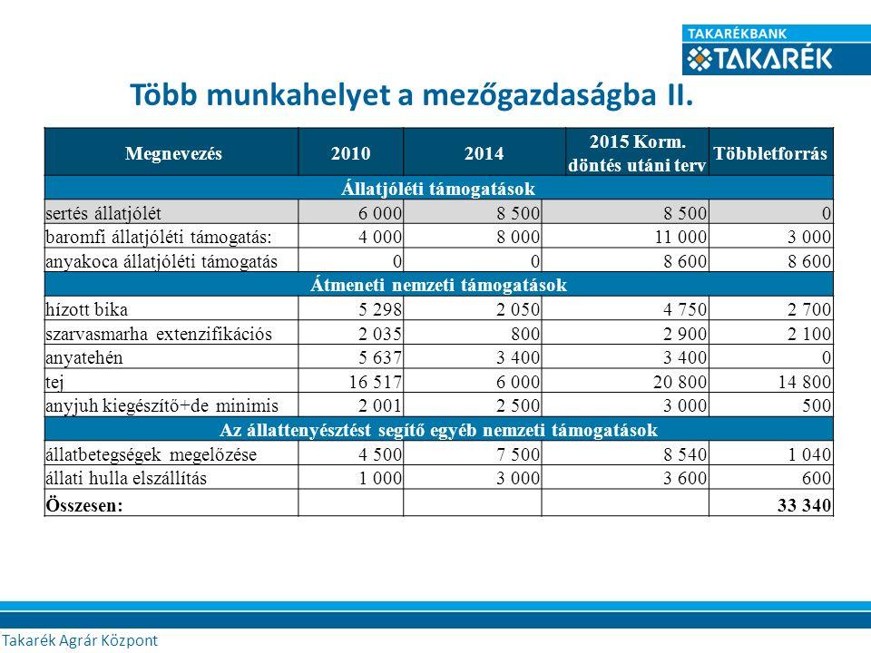 Több munkahelyet a mezőgazdaságba II. Megnevezés20102014 2015 Korm. döntés utáni terv Többletforrás Állatjóléti támogatások sertés állatjólét6 0008 50