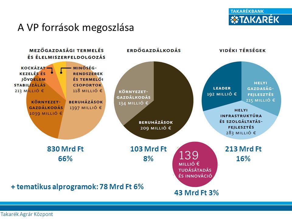 A VP források megoszlása Agrár Központ 830 Mrd Ft 66% 103 Mrd Ft 8% 213 Mrd Ft 16% 43 Mrd Ft 3% + tematikus alprogramok: 78 Mrd Ft 6% Takarék Agrár Központ