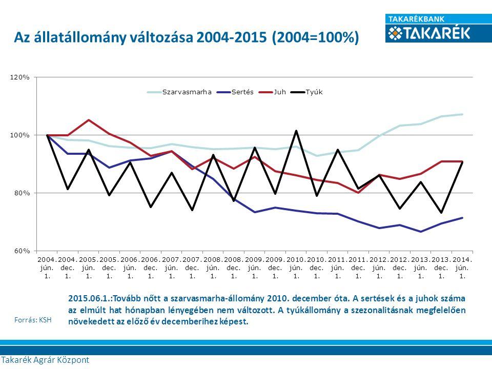 Forrás: KSH Agrár Központ Az állatállomány változása 2004-2015 (2004=100%) 2015.06.1.:Tovább nőtt a szarvasmarha-állomány 2010. december óta. A sertés