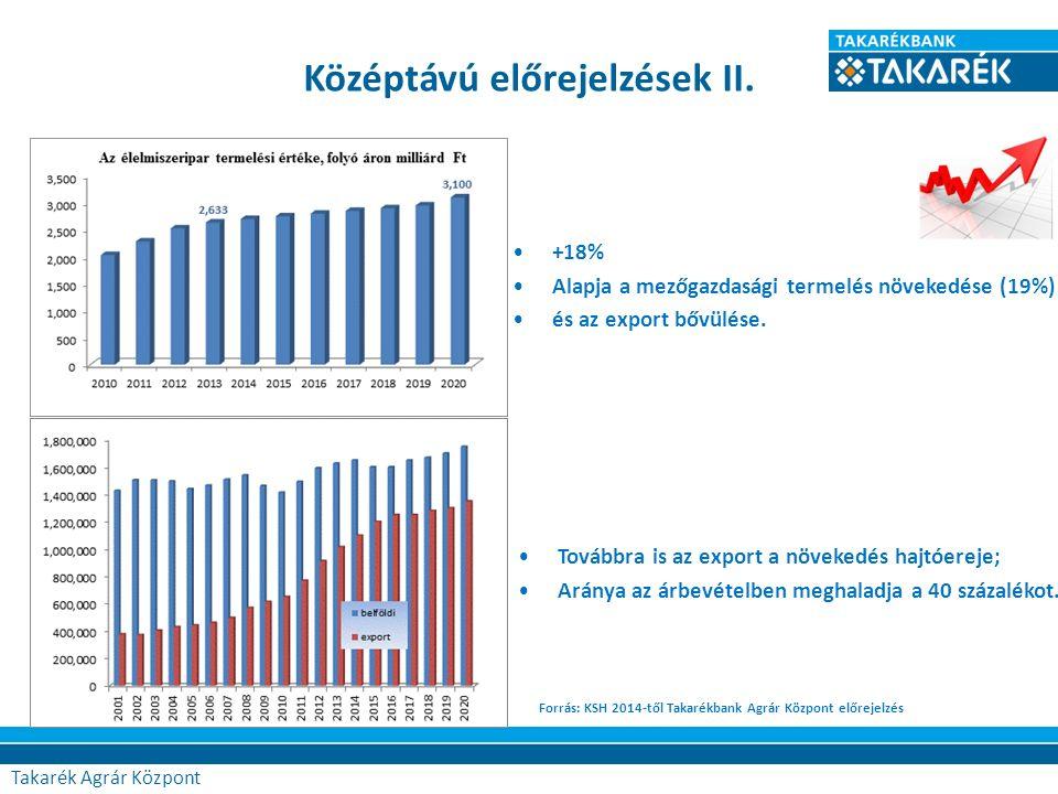 Középtávú előrejelzések II. Forrás: KSH 2014-től Takarékbank Agrár Központ előrejelzés Továbbra is az export a növekedés hajtóereje; Aránya az árbevét