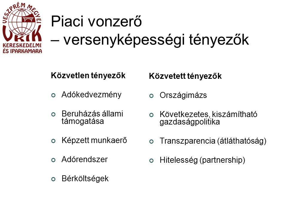 Piaci vonzerő – versenyképességi tényezők Közvetlen tényezők Adókedvezmény Beruházás állami támogatása Képzett munkaerő Adórendszer Bérköltségek Közvetett tényezők Országimázs Következetes, kiszámítható gazdaságpolitika Transzparencia (átláthatóság) Hitelesség (partnership)