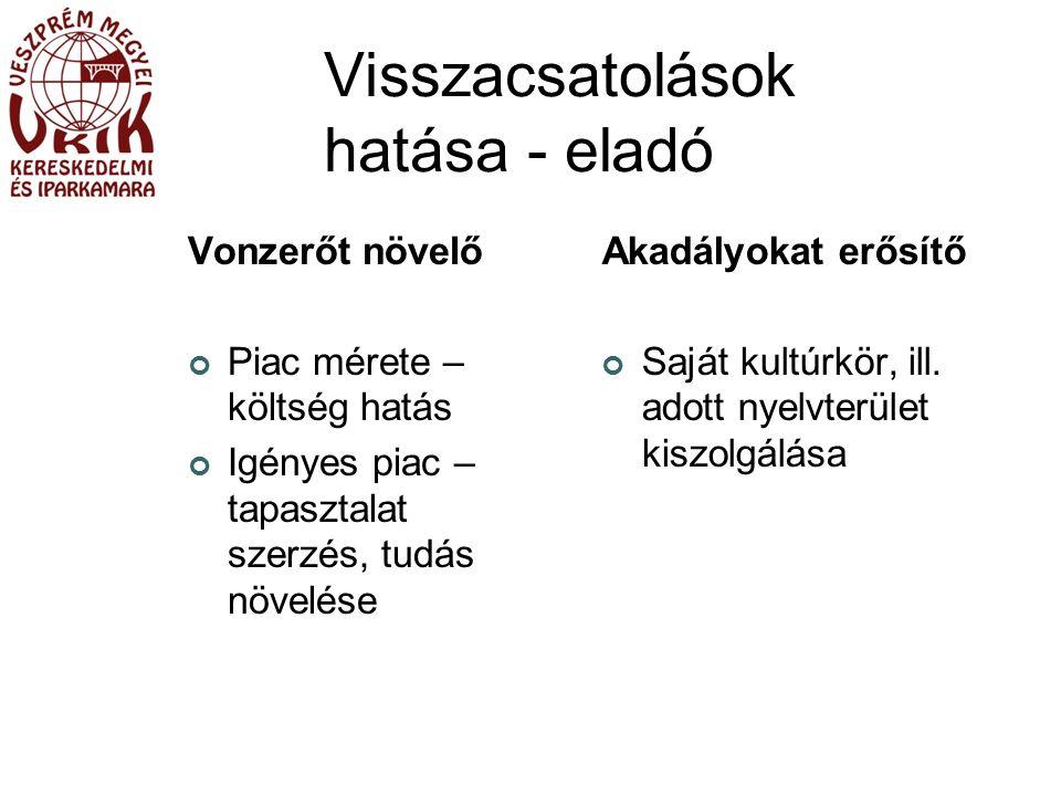 Visszacsatolások hatása - eladó Vonzerőt növelő Piac mérete – költség hatás Igényes piac – tapasztalat szerzés, tudás növelése Akadályokat erősítő Saját kultúrkör, ill.