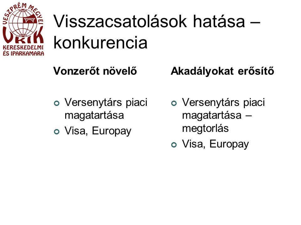 Visszacsatolások hatása – konkurencia Vonzerőt növelő Versenytárs piaci magatartása Visa, Europay Akadályokat erősítő Versenytárs piaci magatartása – megtorlás Visa, Europay