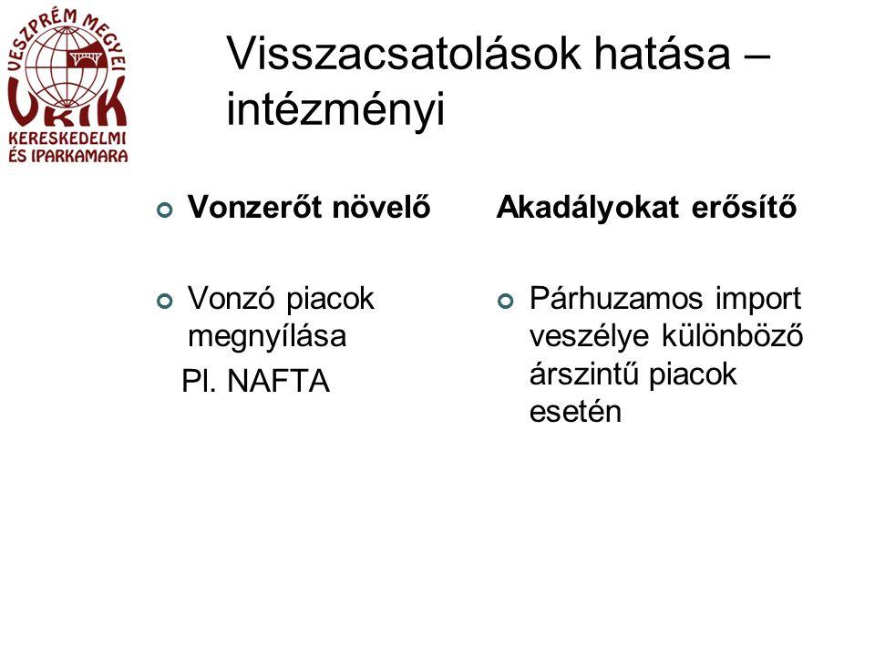 Visszacsatolások hatása – intézményi Vonzerőt növelő Vonzó piacok megnyílása Pl.