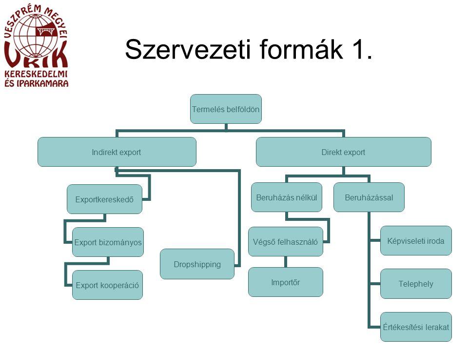 Szervezeti formák 1.