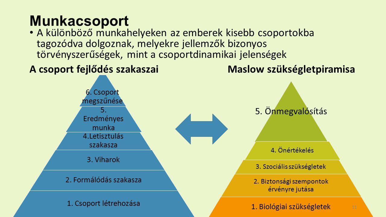 Munkacsoport A különböző munkahelyeken az emberek kisebb csoportokba tagozódva dolgoznak, melyekre jellemzők bizonyos törvényszerűségek, mint a csoportdinamikai jelenségek A csoport fejlődés szakaszai Maslow szükségletpiramisa 6.