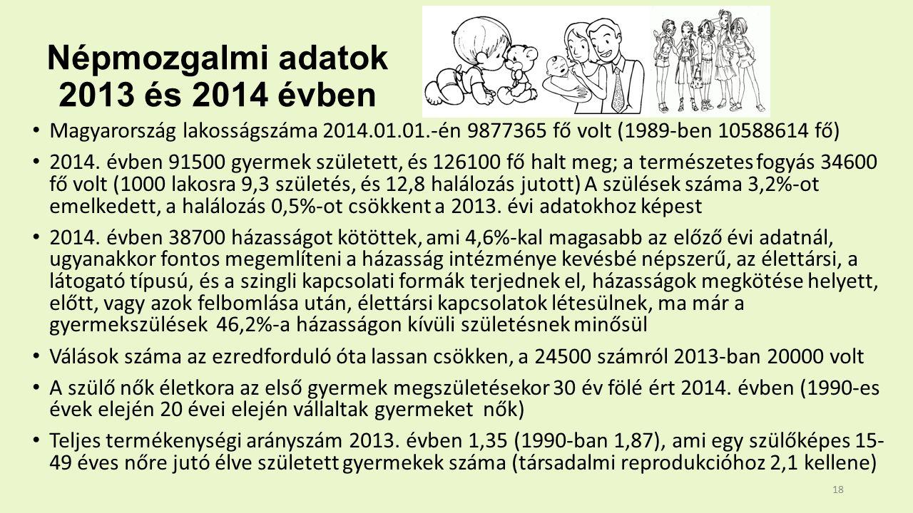 Népmozgalmi adatok 2013 és 2014 évben Magyarország lakosságszáma 2014.01.01.-én 9877365 fő volt (1989-ben 10588614 fő) 2014.