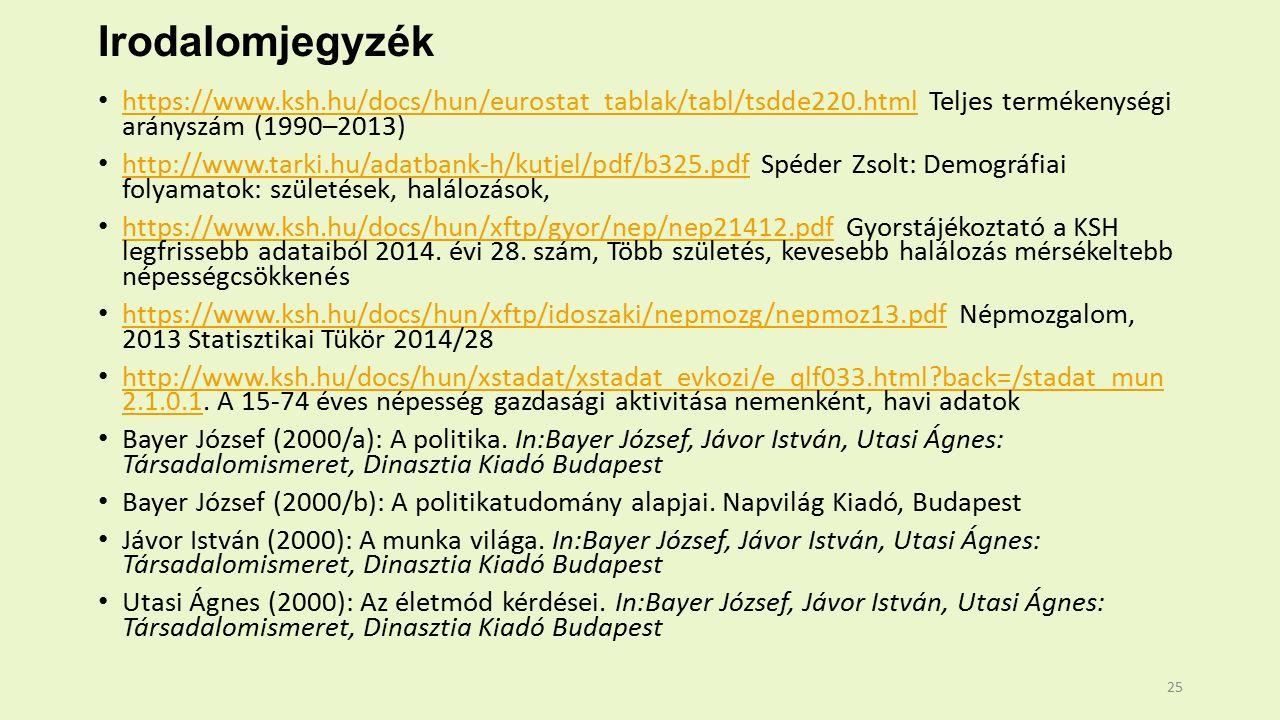 Irodalomjegyzék https://www.ksh.hu/docs/hun/eurostat_tablak/tabl/tsdde220.html Teljes termékenységi arányszám (1990–2013) https://www.ksh.hu/docs/hun/eurostat_tablak/tabl/tsdde220.html http://www.tarki.hu/adatbank-h/kutjel/pdf/b325.pdf Spéder Zsolt: Demográfiai folyamatok: születések, halálozások, http://www.tarki.hu/adatbank-h/kutjel/pdf/b325.pdf https://www.ksh.hu/docs/hun/xftp/gyor/nep/nep21412.pdf Gyorstájékoztató a KSH legfrissebb adataiból 2014.