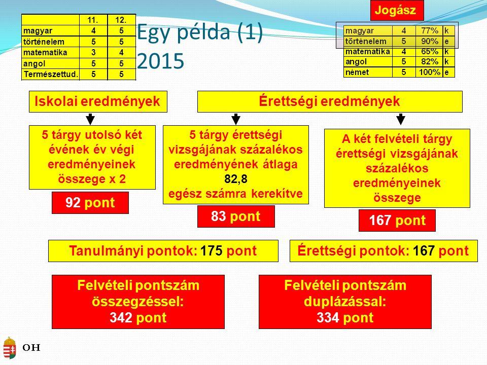 Felvételi pontszám duplázással: 334 pont Egy példa (1) 2015 Iskolai eredményekÉrettségi eredmények A két felvételi tárgy érettségi vizsgájának százalékos eredményeinek összege 5 tárgy utolsó két évének év végi eredményeinek összege x 2 92 pont 83 pont 167 pont Felvételi pontszám összegzéssel: 342 pont Tanulmányi pontok: 175 pontÉrettségi pontok: 167 pont 5 tárgy érettségi vizsgájának százalékos eredményének átlaga 82,8 egész számra kerekítve Jogász 11.12.
