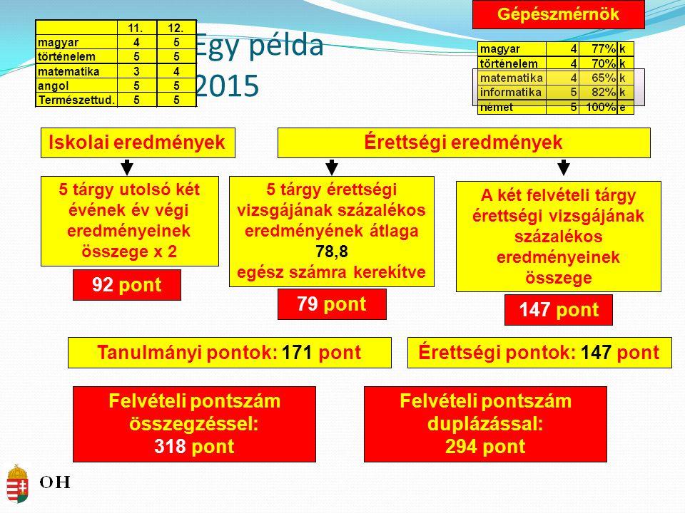 Felvételi pontszám duplázással: 294 pont Egy példa 2015 Iskolai eredményekÉrettségi eredmények A két felvételi tárgy érettségi vizsgájának százalékos eredményeinek összege 5 tárgy utolsó két évének év végi eredményeinek összege x 2 92 pont 79 pont 147 pont Felvételi pontszám összegzéssel: 318 pont Tanulmányi pontok: 171 pontÉrettségi pontok: 147 pont 5 tárgy érettségi vizsgájának százalékos eredményének átlaga 78,8 egész számra kerekítve Gépészmérnök 11.12.