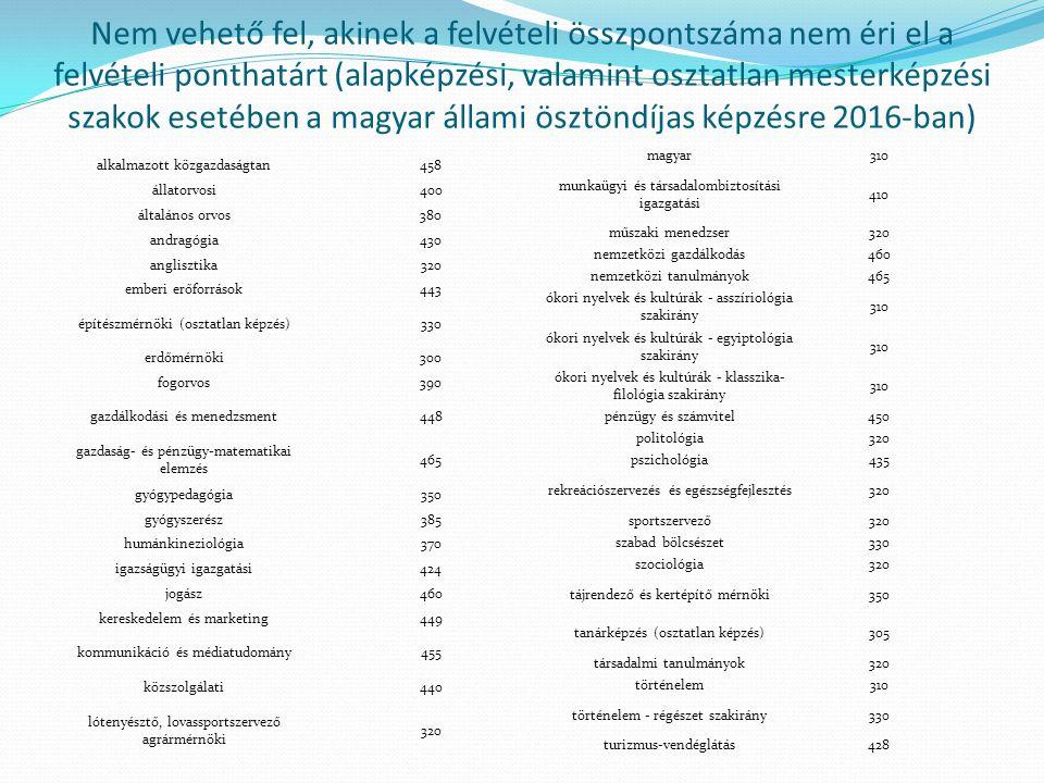 Nem vehető fel, akinek a felvételi összpontszáma nem éri el a felvételi ponthatárt (alapképzési, valamint osztatlan mesterképzési szakok esetében a magyar állami ösztöndíjas képzésre 2016-ban) alkalmazott közgazdaságtan458 állatorvosi400 általános orvos380 andragógia430 anglisztika320 emberi erőforrások443 építészmérnöki (osztatlan képzés)330 erdőmérnöki300 fogorvos390 gazdálkodási és menedzsment448 gazdaság- és pénzügy-matematikai elemzés 465 gyógypedagógia350 gyógyszerész385 humánkineziológia370 igazságügyi igazgatási424 jogász460 kereskedelem és marketing449 kommunikáció és médiatudomány455 közszolgálati440 lótenyésztő, lovassportszervező agrármérnöki 320 magyar310 munkaügyi és társadalombiztosítási igazgatási 410 műszaki menedzser320 nemzetközi gazdálkodás460 nemzetközi tanulmányok465 ókori nyelvek és kultúrák - asszíriológia szakirány 310 ókori nyelvek és kultúrák - egyiptológia szakirány 310 ókori nyelvek és kultúrák - klasszika- filológia szakirány 310 pénzügy és számvitel450 politológia320 pszichológia435 rekreációszervezés és egészségfejlesztés320 sportszervező320 szabad bölcsészet330 szociológia320 tájrendező és kertépítő mérnöki350 tanárképzés (osztatlan képzés)305 társadalmi tanulmányok320 történelem310 történelem - régészet szakirány330 turizmus-vendéglátás428