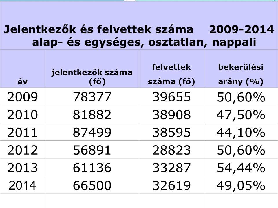 Jelentkezők és felvettek száma 2009-2014 alap- és egységes, osztatlan, nappali év jelentkezők száma (fő) felvettekbekerülési száma (fő)arány (%) 2009783773965550,60% 2010818823890847,50% 2011874993859544,10% 2012568912882350,60% 2013611363328754,44% 2014 665003261949,05%