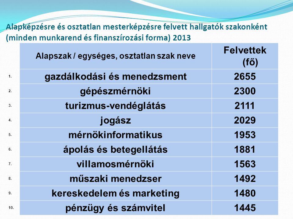 Alapképzésre és osztatlan mesterképzésre felvett hallgatók szakonként (minden munkarend és finanszírozási forma) 2013 Alapszak / egységes, osztatlan szak neve Felvettek (fő) 1.