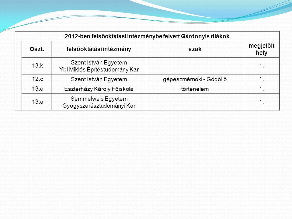 2012-ben felsőoktatási intézménybe felvett Gárdonyis diákok Oszt.felsőoktatási intézményszak megjelölt hely 13.k Szent István Egyetem Ybl Miklós Építéstudomány Kar 1.