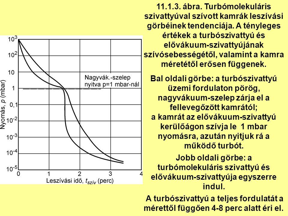 11.1.3. ábra. Turbómolekuláris szivattyúval szívott kamrák leszívási görbéinek tendenciája.