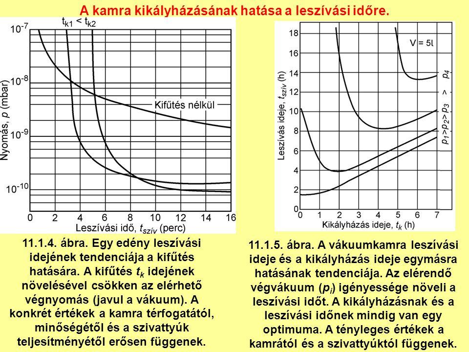 11.1.4. ábra. Egy edény leszívási idejének tendenciája a kifűtés hatására.
